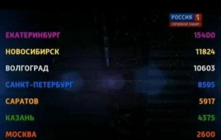 «Битва хоров»: 30 сентября выбыл хор из Москвы. Видео
