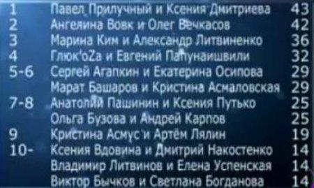 «Танцы со звездами»: 13 октября шоу покинули Виктор Бычков и Света Богданова. Видео