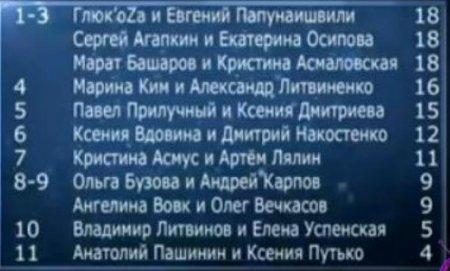 «Танцы со звездами»: 20 октября шоу покинули Анатолий Пашинин и Ксения Путько. Видео
